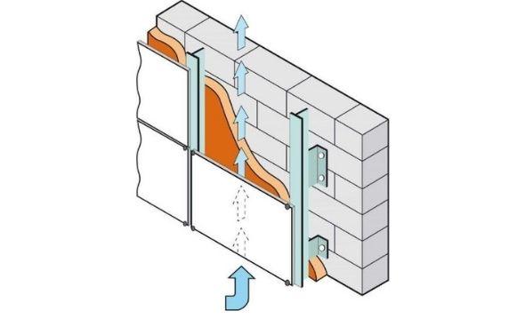 Com'è composta una parete ventilata